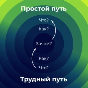 Трансформация культуры организации. Когда и при каких обстоятельствах необходима? Часть 1. Миссия